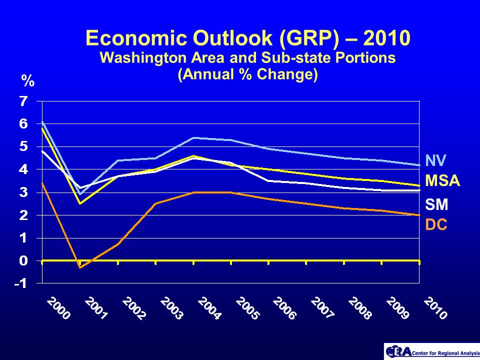 Economic Outlook (GRP) – 2010 Washington Area and Sub-state Portions (Annual % Change) % DC SM MSA NV