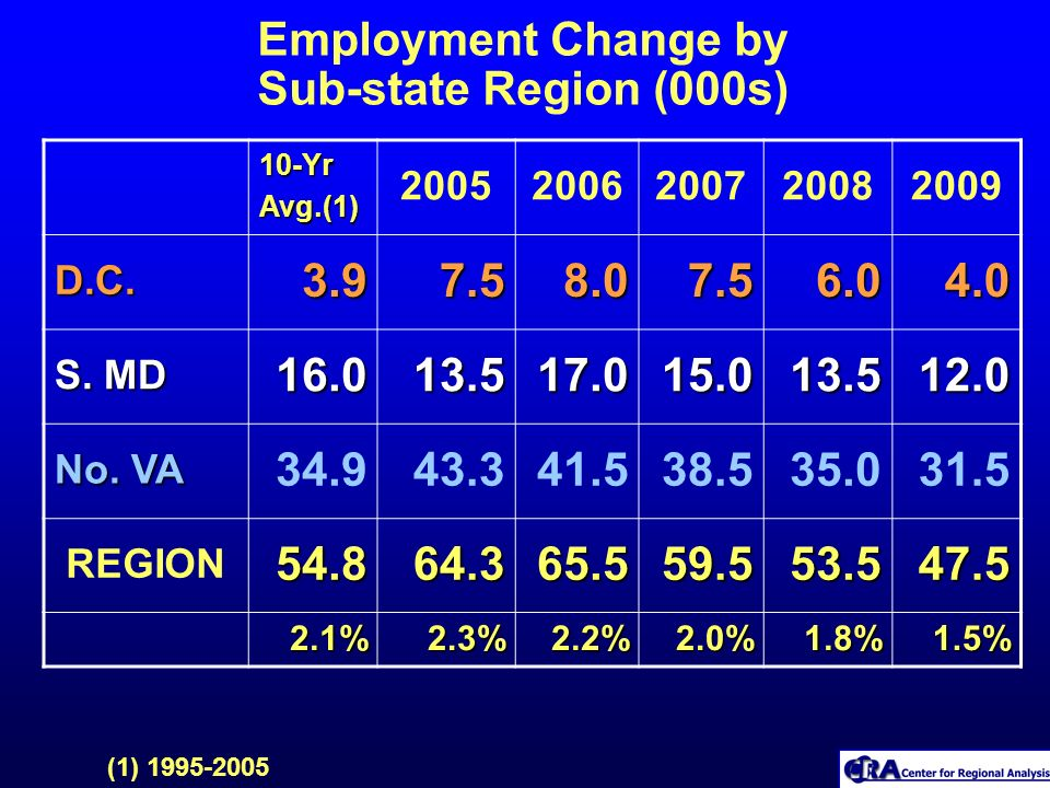 Employment Change by Sub-state Region (000s)10-YrAvg.(1) 20052006200720082009 D.C. 3.9 3.97.5 8.0 8.0 7.5 7.56.0 4.0 4.0 S. MD 16.013.517.015.013.512.