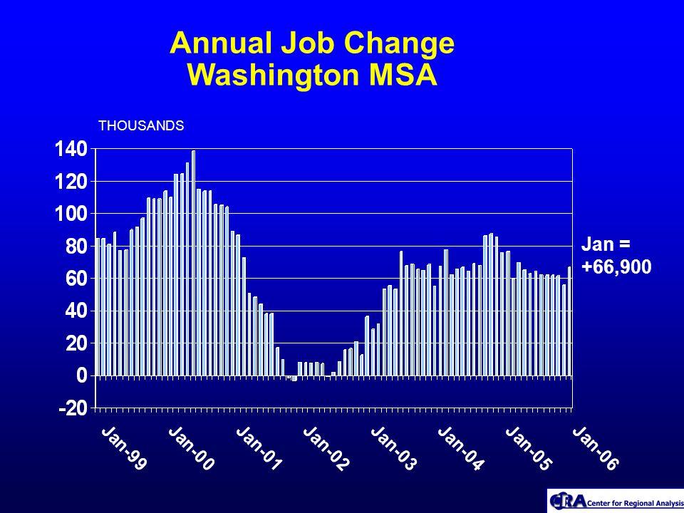 Annual Job Change Washington MSA THOUSANDS Jan = +66,900