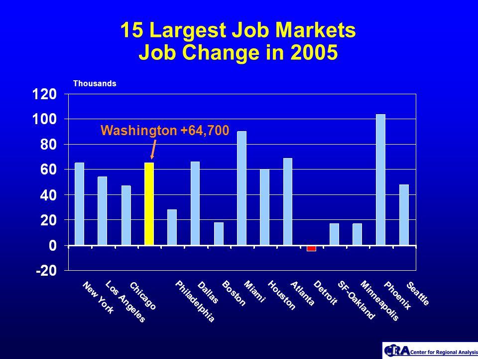 15 Largest Job Markets Job Change in 2005 Thousands Washington +64,700