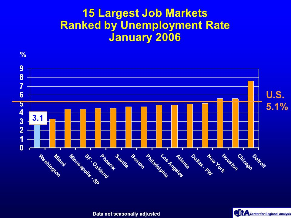 15 Largest Job Markets Ranked by Unemployment Rate January 2006 % U.S. 5.1% 3.1 Data not seasonally adjusted