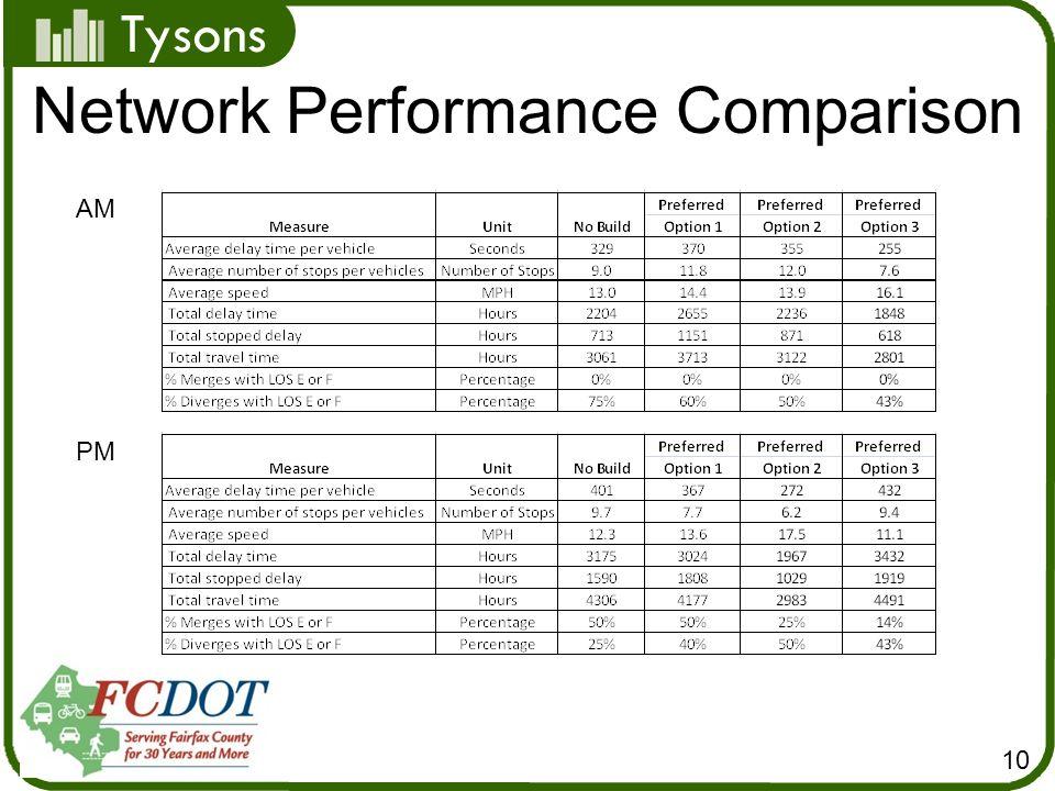 Tysons 10 Network Performance Comparison AM PM