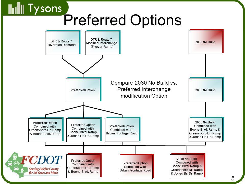 Tysons DTR & Route 7 Diversion Diamond DTR & Route 7 Diversion Diamond DTR & Route 7 Modified Interchange (Flyover Ramp) DTR & Route 7 Modified Interchange (Flyover Ramp) 2030 No Build Preferred Option 2030 No Build Compare 2030 No Build vs.