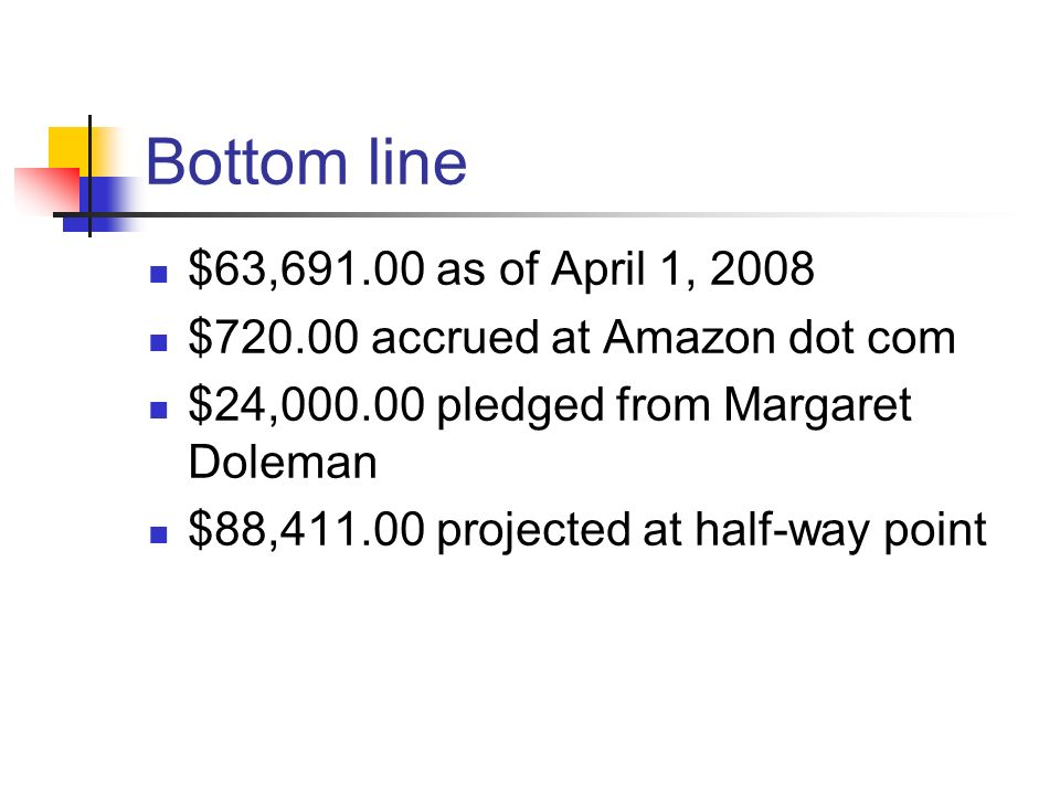 Bottom line $63, as of April 1, 2008 $ accrued at Amazon dot com $24, pledged from Margaret Doleman $88, projected at half-way point