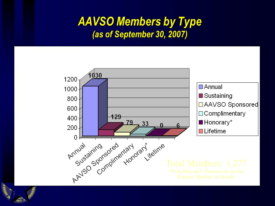 AAVSO Members by Type (as of September 30, 2007) Total Members: 1,277 *D.