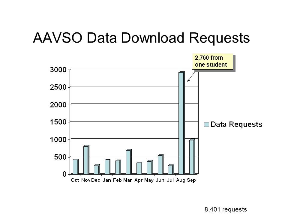 AAVSO Data Download Requests 2,760 from one student 8,401 requests