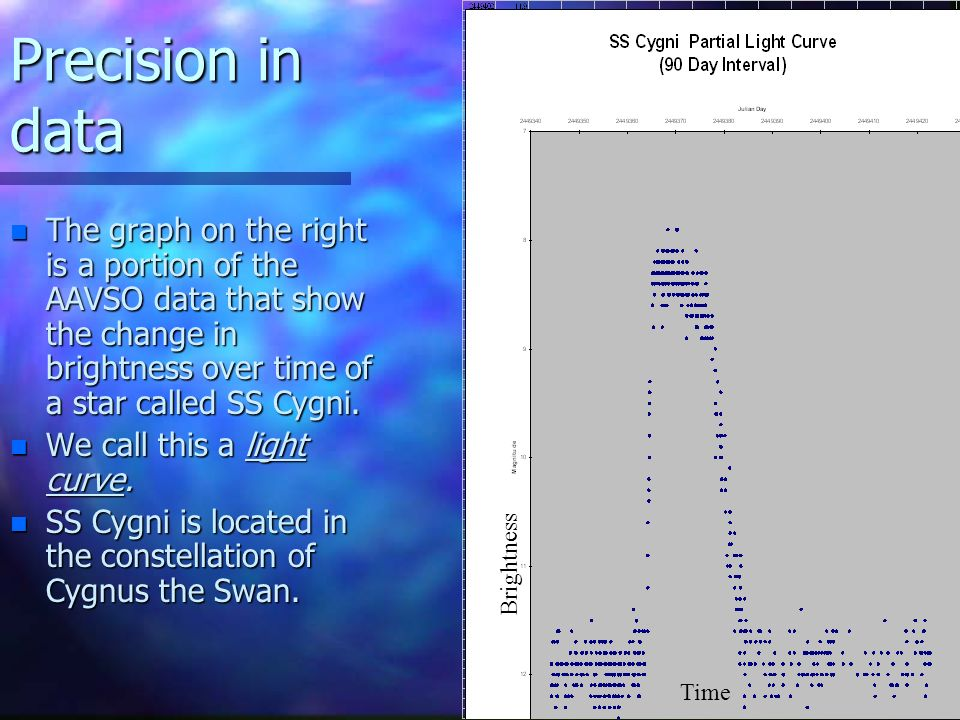 Precision in data n The graph on the right is a portion of the AAVSO data that show the change in brightness over time of a star called SS Cygni.