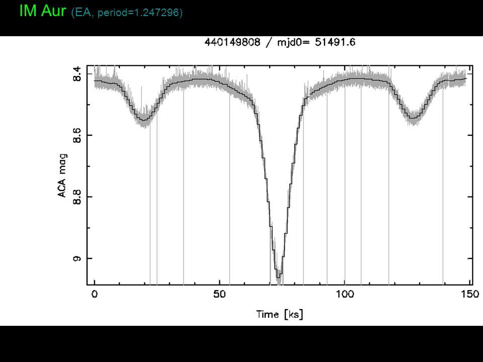 IM Aur (EA, period=1.247296)