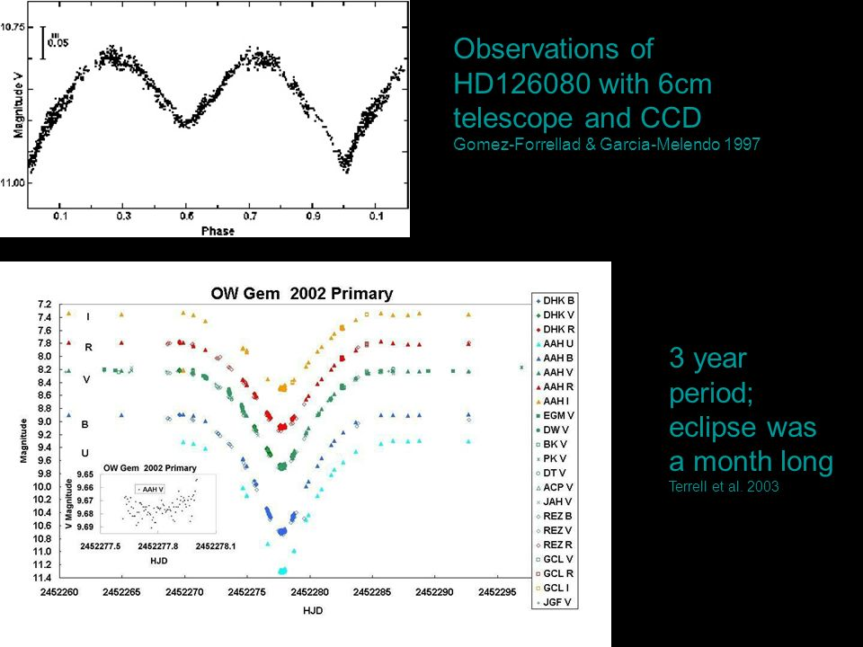 Observations of HD with 6cm telescope and CCD Gomez-Forrellad & Garcia-Melendo year period; eclipse was a month long Terrell et al.