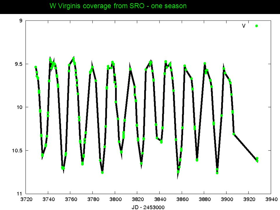 W Virginis coverage from SRO - one season
