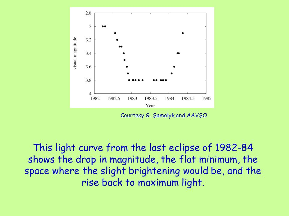 This light curve from the last eclipse of 1982-84 shows the drop in magnitude, the flat minimum, the space where the slight brightening would be, and the rise back to maximum light.