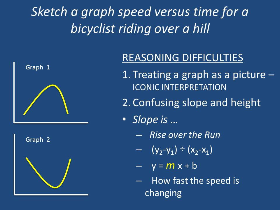 Sketch a graph speed versus time for a bicyclist riding over a hill Graph 1 Graph 2 REASONING DIFFICULTIES 1.Treating a graph as a picture – ICONIC IN