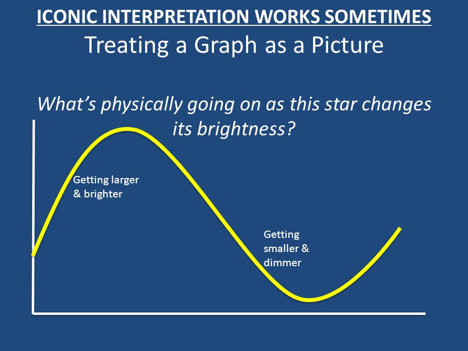 ICONIC INTERPRETATION WORKS SOMETIMES Treating a Graph as a Picture Whats physically going on as this star changes its brightness? Getting larger & br