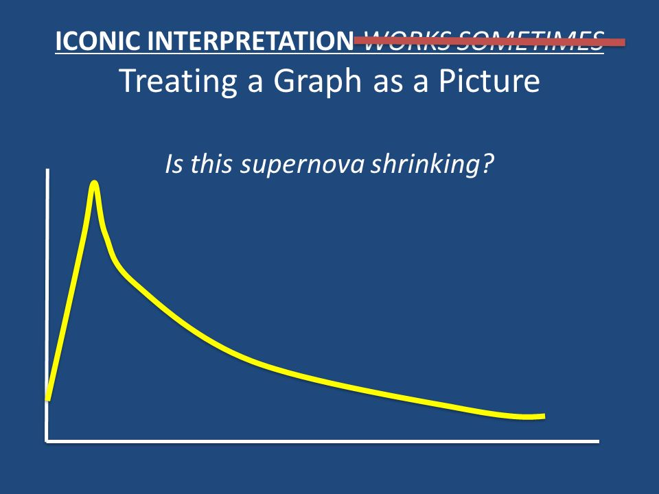 ICONIC INTERPRETATION WORKS SOMETIMES Treating a Graph as a Picture Is this supernova shrinking?