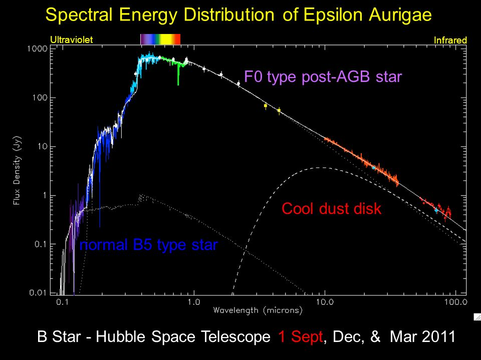 Spectral Energy Distribution of Epsilon Aurigae Ultraviolet Infrared F0 type post-AGB star normal B5 type star Cool dust disk B Star - Hubble Space Telescope 1 Sept, Dec, & Mar 2011