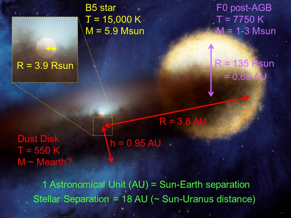 R = 135 Rsun = 0.63 AU R = 3.8 AU h = 0.95 AU R = 3.9 Rsun B5 star T = 15,000 K M = 5.9 Msun F0 post-AGB T = 7750 K M = 1-3 Msun Dust Disk T = 550 K M ~ Mearth.