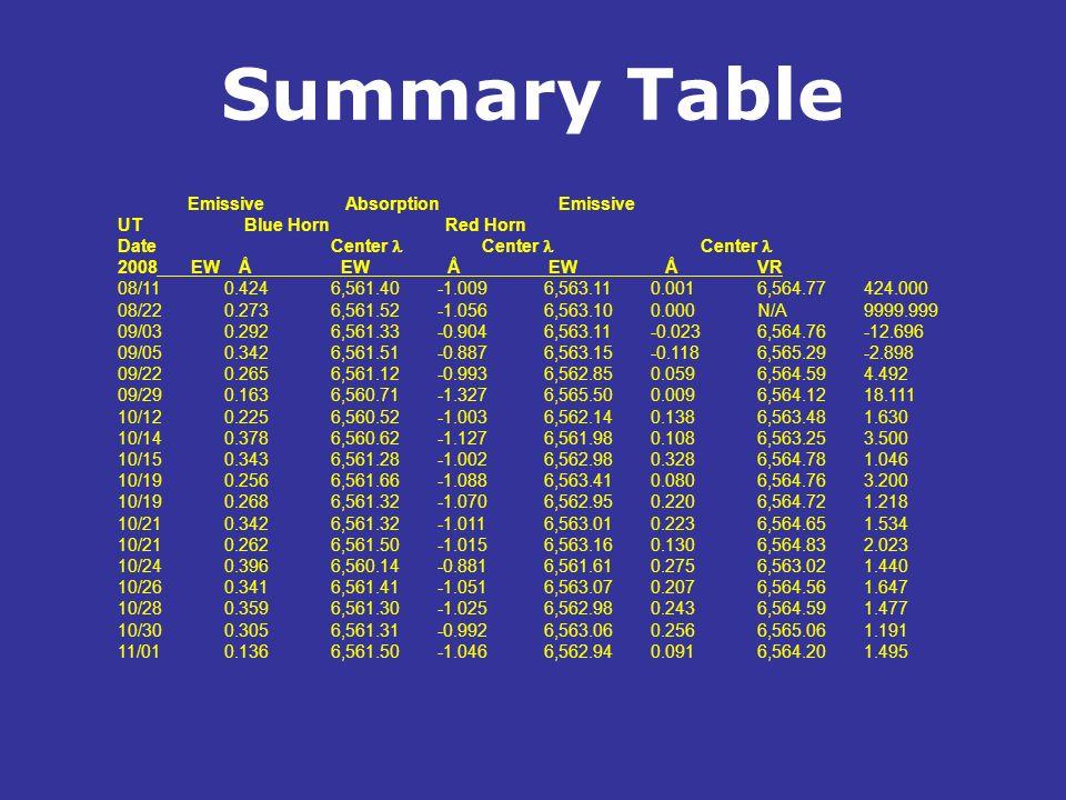 Summary Table. Emissive Absorption Emissive UT Blue Horn Red Horn DateCenter Center Center 2008 EW Å EW Å EW ÅVR 08/110.4246,561.40-1.0096,563.110.001
