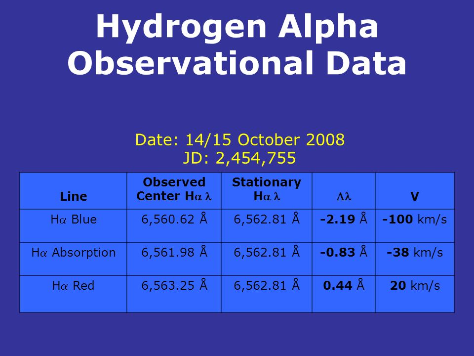 Hydrogen Alpha Observational Data. Line Observed Center H Stationary H V H Blue 6,560.62 Å6,562.81 Å-2.19 Å-100 km/s H Absorption 6,561.98 Å6,562.81 Å