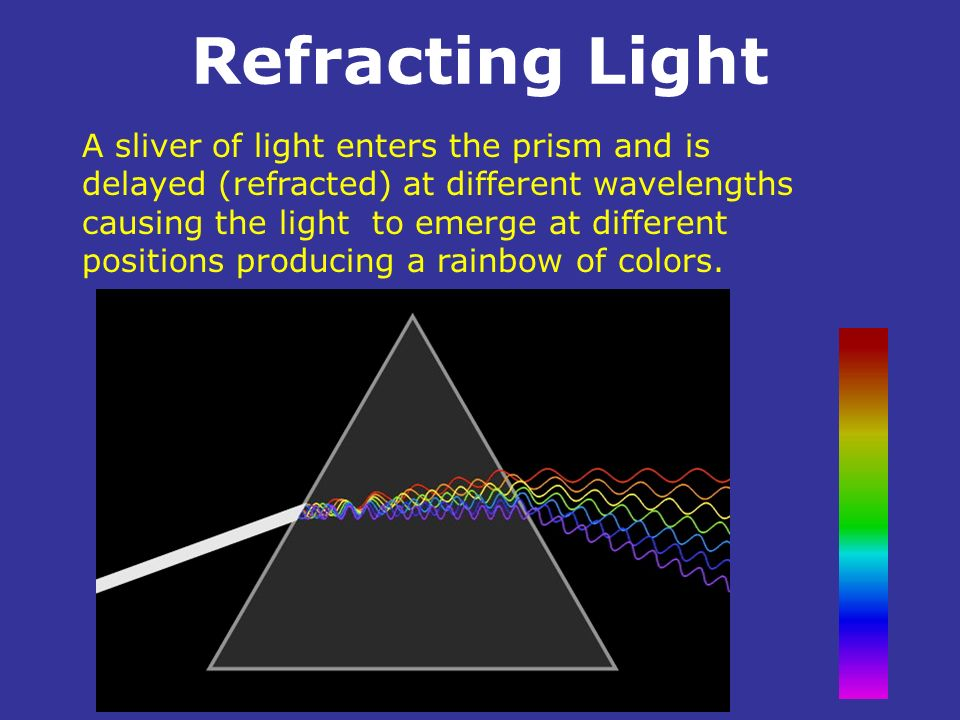 Refracting Light. A sliver of light enters the prism and is delayed (refracted) at different wavelengths causing the light to emerge at different posi