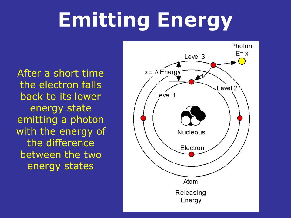 Emitting Energy. After a short time the electron falls back to its lower energy state emitting a photon with the energy of the difference between the