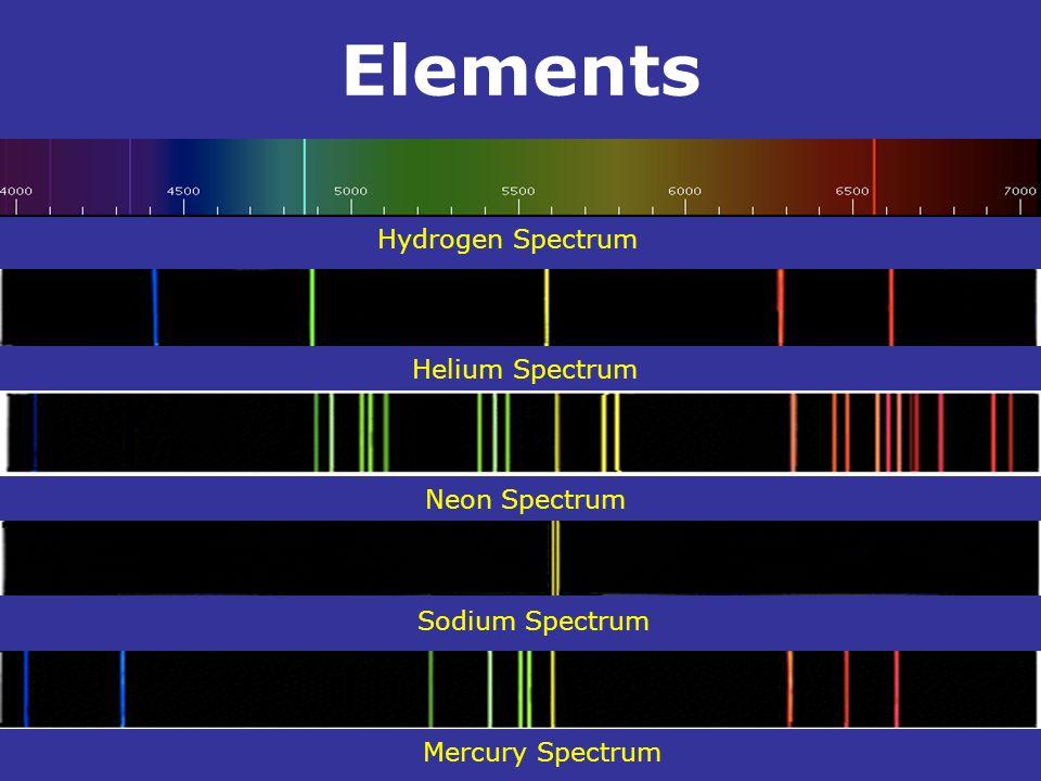 Elements. Hydrogen Spectrum Neon Spectrum Helium Spectrum Sodium Spectrum Mercury Spectrum