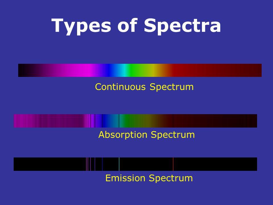 Types of Spectra. Continuous Spectrum Absorption Spectrum Emission Spectrum