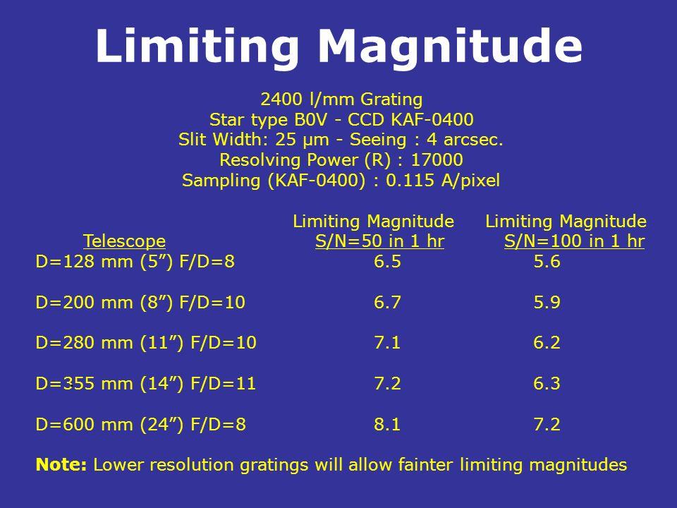 Limiting Magnitude 2400 l/mm Grating Star type B0V - CCD KAF-0400 Slit Width: 25 µm - Seeing : 4 arcsec. Resolving Power (R) : 17000 Sampling (KAF-040