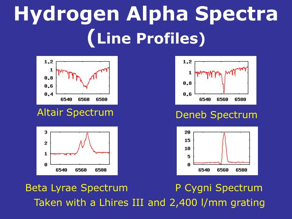 Hydrogen Alpha Spectra ( Line Profiles). Altair Spectrum Beta Lyrae SpectrumP Cygni Spectrum Deneb Spectrum Taken with a Lhires III and 2,400 l/mm gra