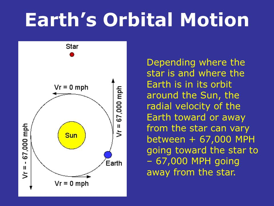 Earths Orbital Motion. Depending where the star is and where the Earth is in its orbit around the Sun, the radial velocity of the Earth toward or away