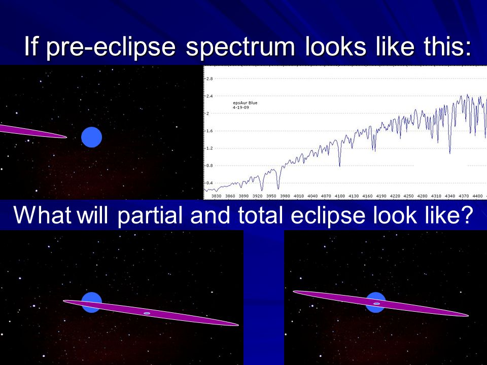 If pre-eclipse spectrum looks like this: What will partial and total eclipse look like