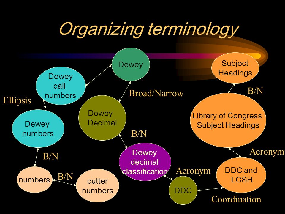Organizing terminology Dewey Decimal Dewey call numbers Dewey numbers Dewey decimal classification numbers cutter numbers B/N Broad/Narrow DDC DDC and LCSH Library of Congress Subject Headings Subject Headings Ellipsis Acronym Coordination Acronym B/N