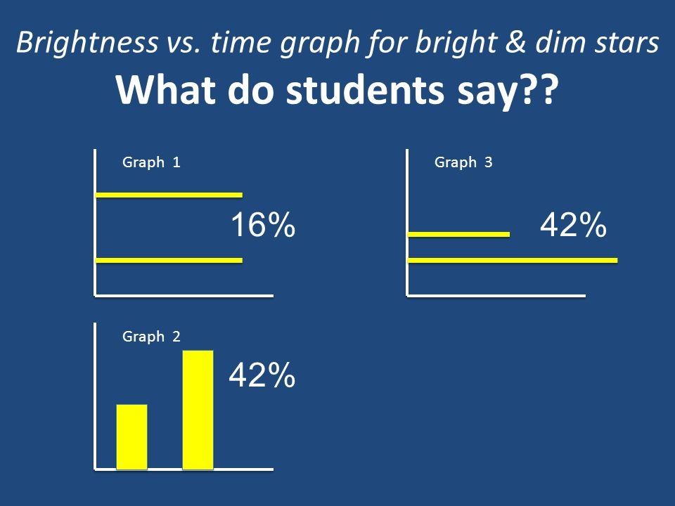Brightness vs. time graph for bright & dim stars What do students say?? Graph 1 Graph 2 Graph 3 16% 42%