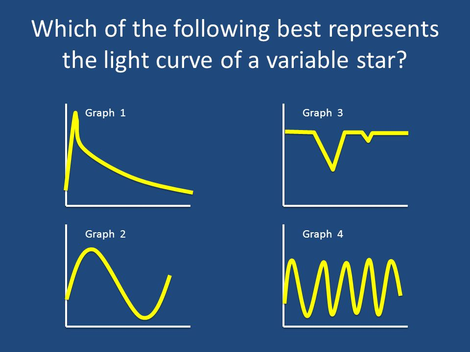 Which of the following best represents the light curve of a variable star.