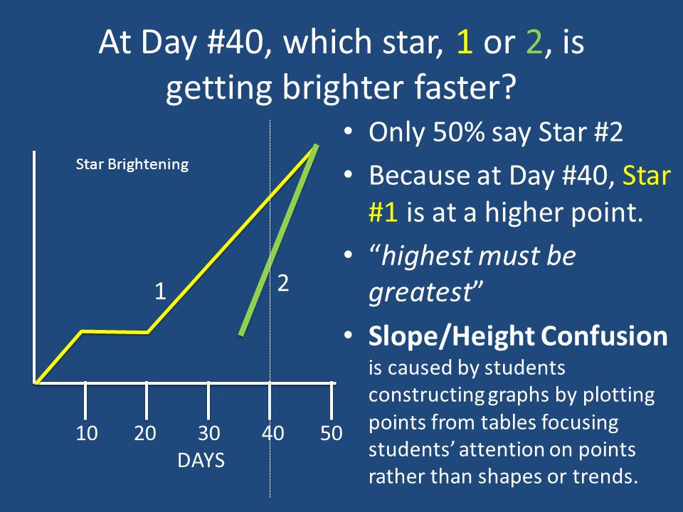 At Day #40, which star, 1 or 2, is getting brighter faster.