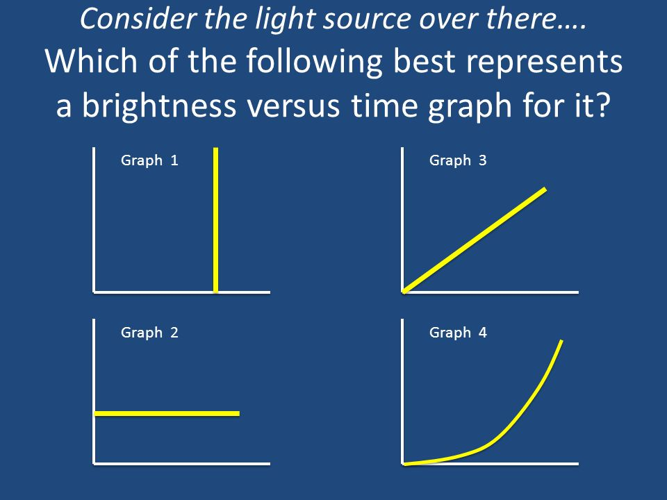 Consider the light source over there…. Which of the following best represents a brightness versus time graph for it? Graph 1Graph 3 Graph 2Graph 4