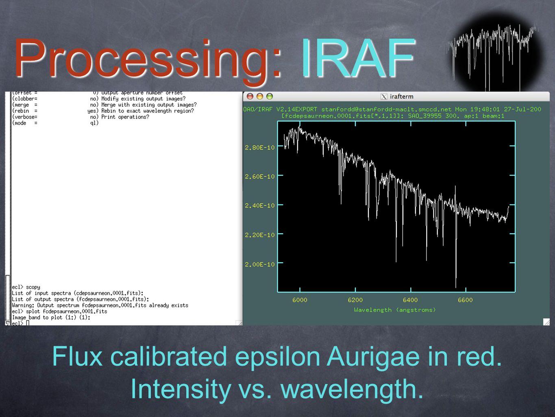 Flux calibrated epsilon Aurigae in red. Intensity vs. wavelength.