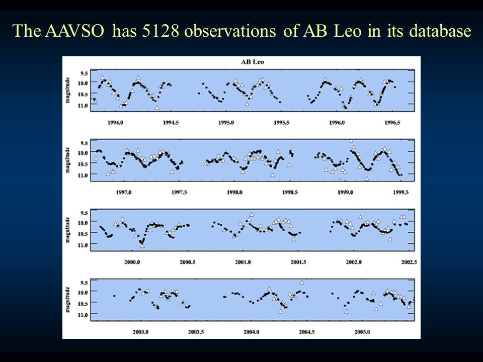 The AAVSO has 5128 observations of AB Leo in its database
