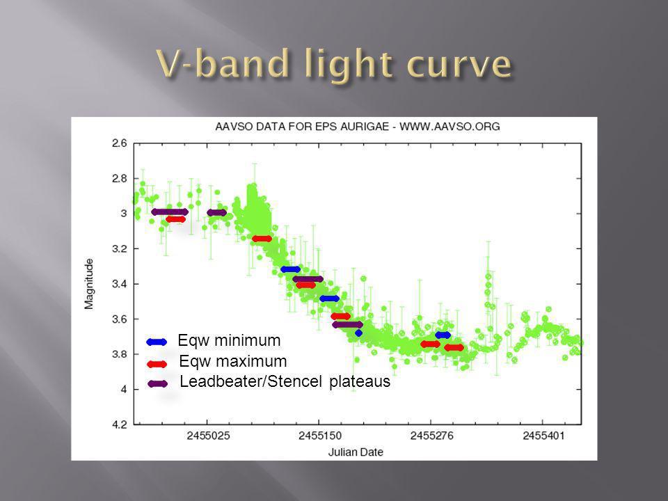 Eqw minimum Eqw maximum Leadbeater/Stencel plateaus