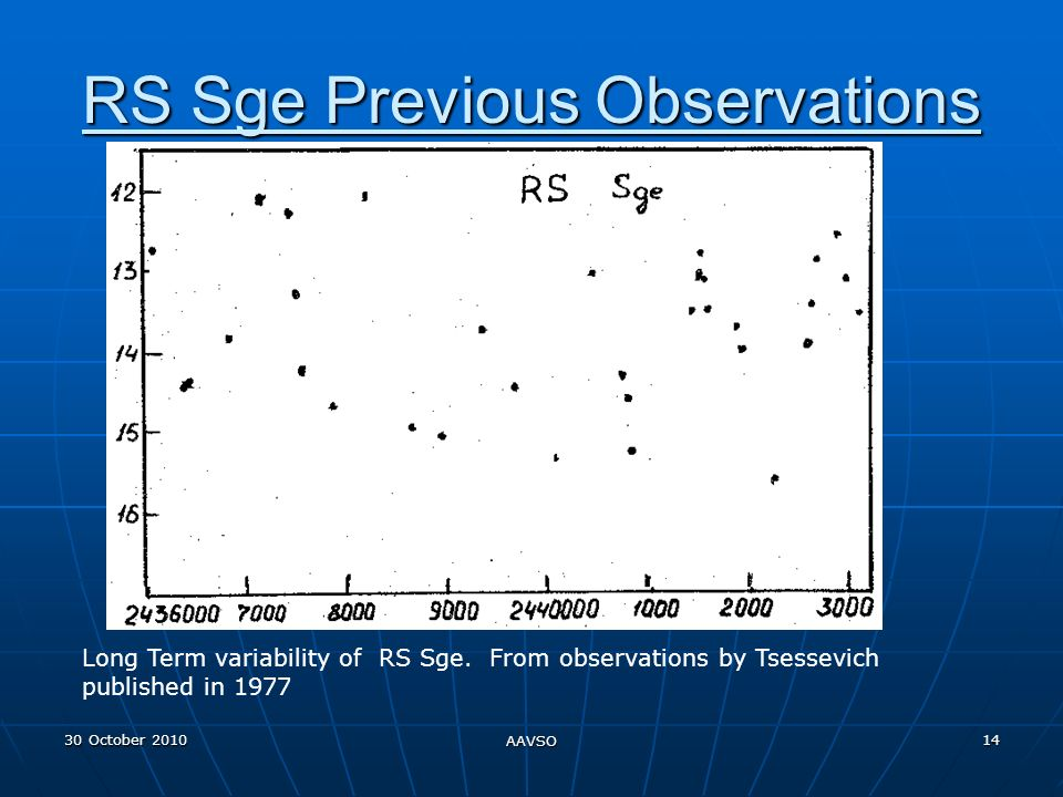 30 October 2010 AAVSO 14 RS Sge Previous Observations Long Term variability of RS Sge.