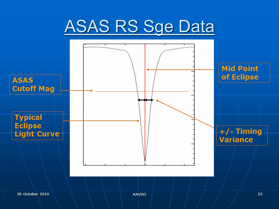 30 October 2010 AAVSO 23 ASAS RS Sge Data Mid Point of Eclipse ASAS Cutoff Mag +/- Timing Variance Typical Eclipse Light Curve