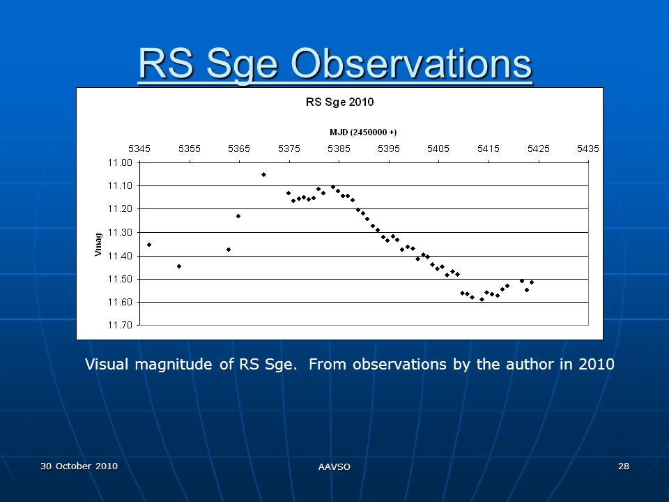 30 October 2010 AAVSO 28 RS Sge Observations Visual magnitude of RS Sge.
