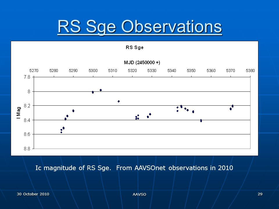 30 October 2010 AAVSO 29 RS Sge Observations Ic magnitude of RS Sge.
