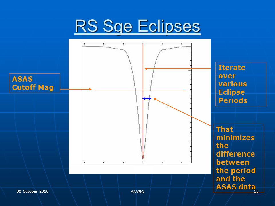 30 October 2010 AAVSO 33 RS Sge Eclipses Iterate over various Eclipse Periods ASAS Cutoff Mag That minimizes the difference between the period and the ASAS data