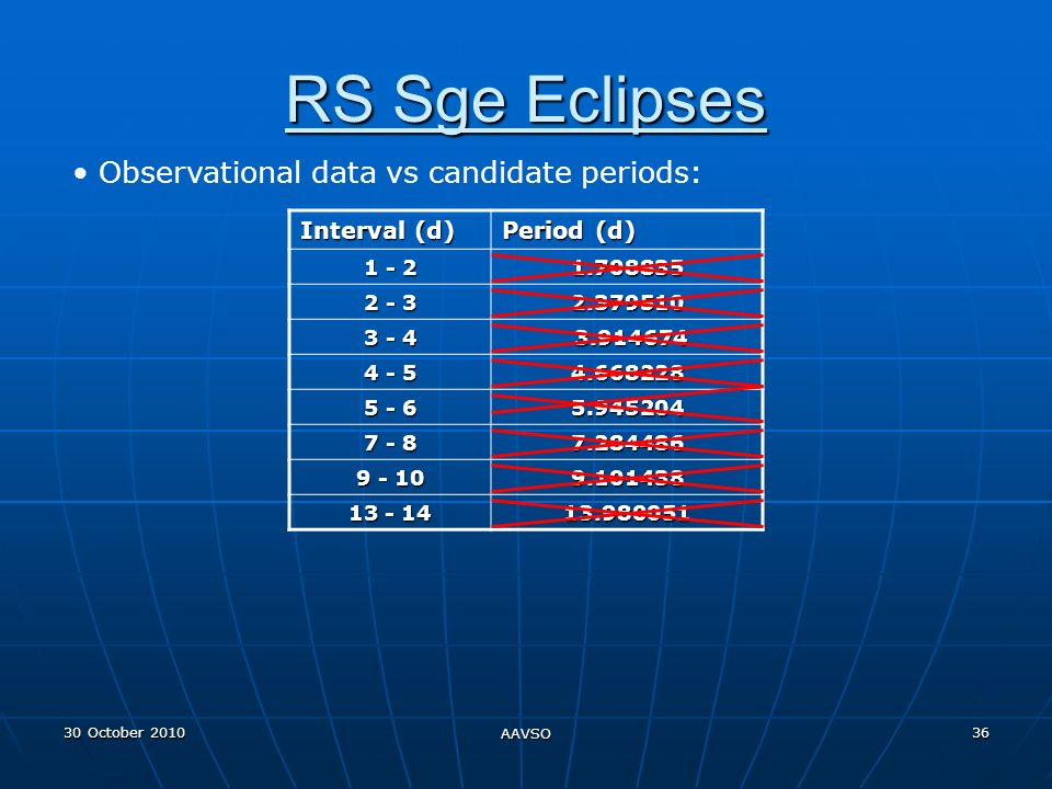 30 October 2010 AAVSO 36 RS Sge Eclipses Observational data vs candidate periods: Interval (d) Period (d) 1 - 2 1.708835 2 - 3 2.379510 3 - 4 3.914674 3.914674 4 - 5 4.668228 5 - 6 5.945204 7 - 8 7.284486 9 - 10 9.101438 13 - 14 13.980051