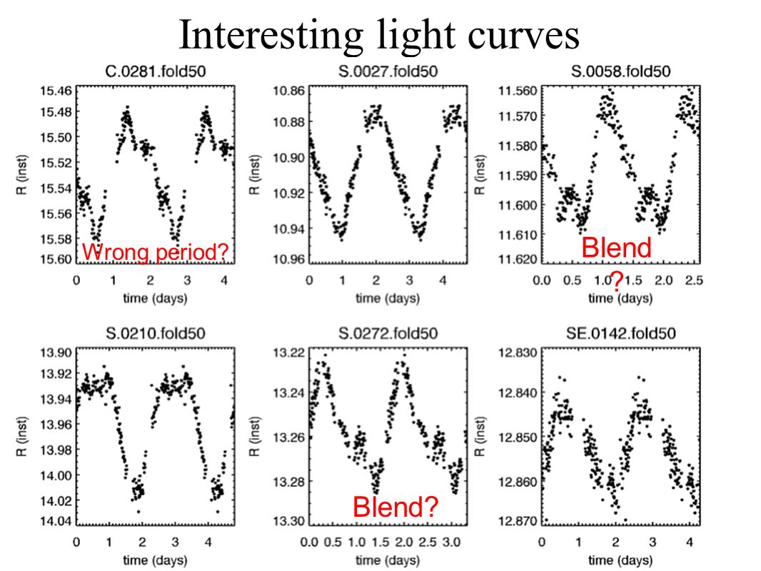 Interesting light curves Blend Wrong period