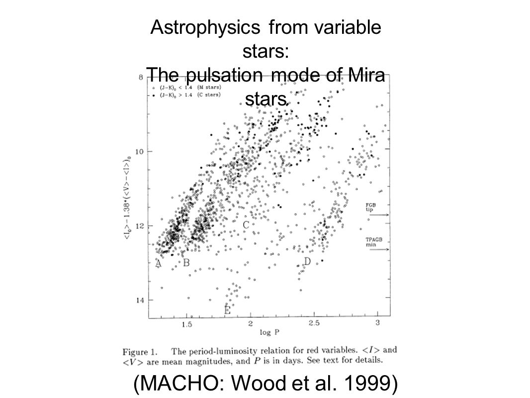 (MACHO: Wood et al. 1999) Astrophysics from variable stars: The pulsation mode of Mira stars