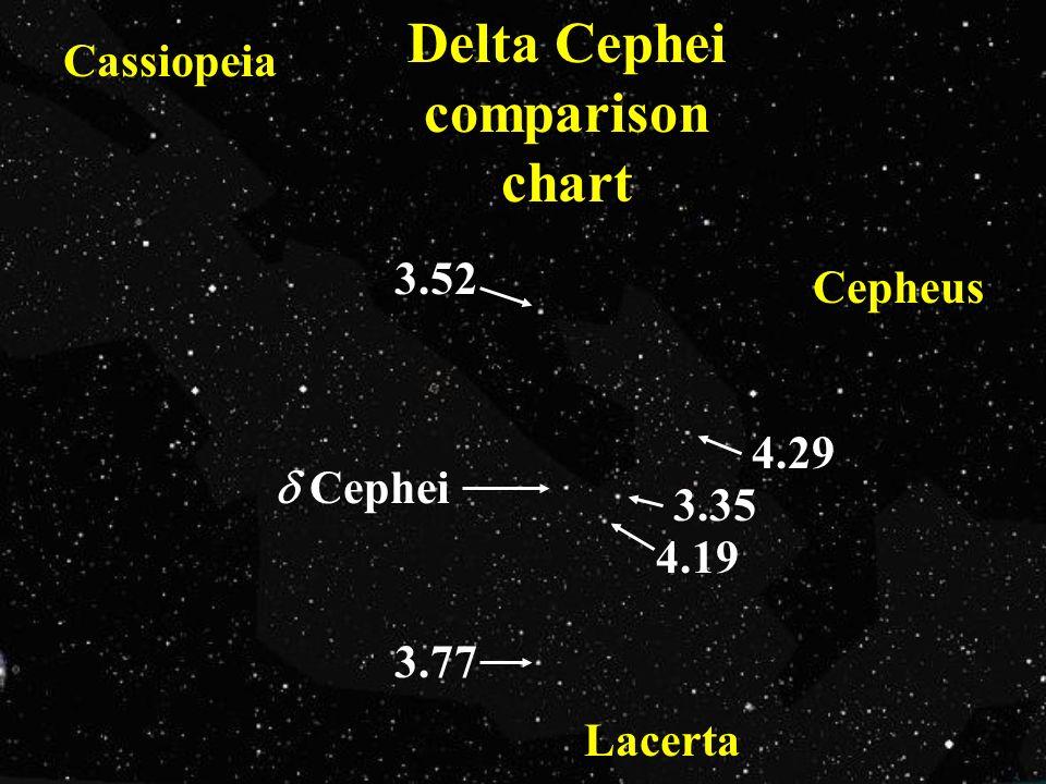 Cephei 3.35 3.52 3.77 4.29 4.19 Cassiopeia Cepheus Lacerta Delta Cephei comparison chart