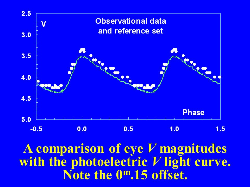 A comparison of eye V magnitudes with the photoelectric V light curve. Note the 0 m.15 offset.