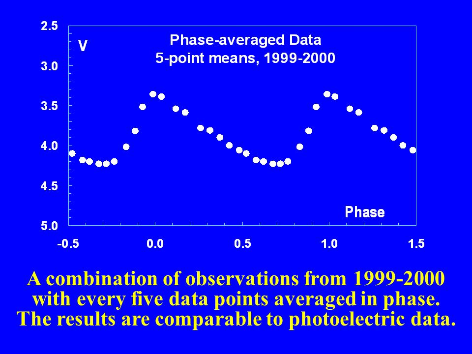 A combination of observations from 1999-2000 with every five data points averaged in phase.