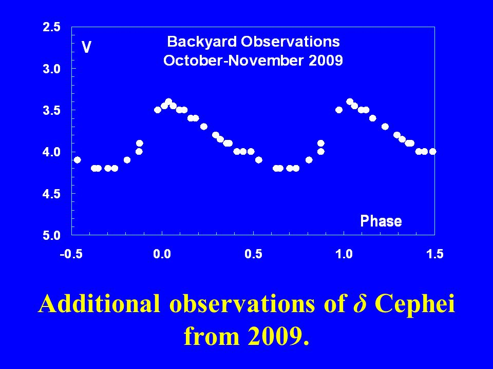 Additional observations of δ Cephei from 2009.